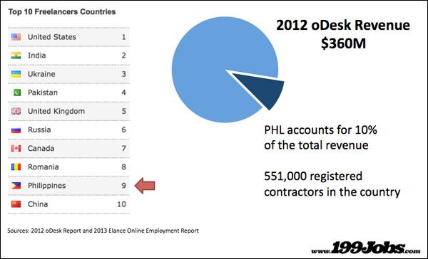 filipino-freelancers
